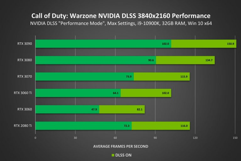 call of duty warzone geforce rtx 3840x2160 nvidia dlss performance result