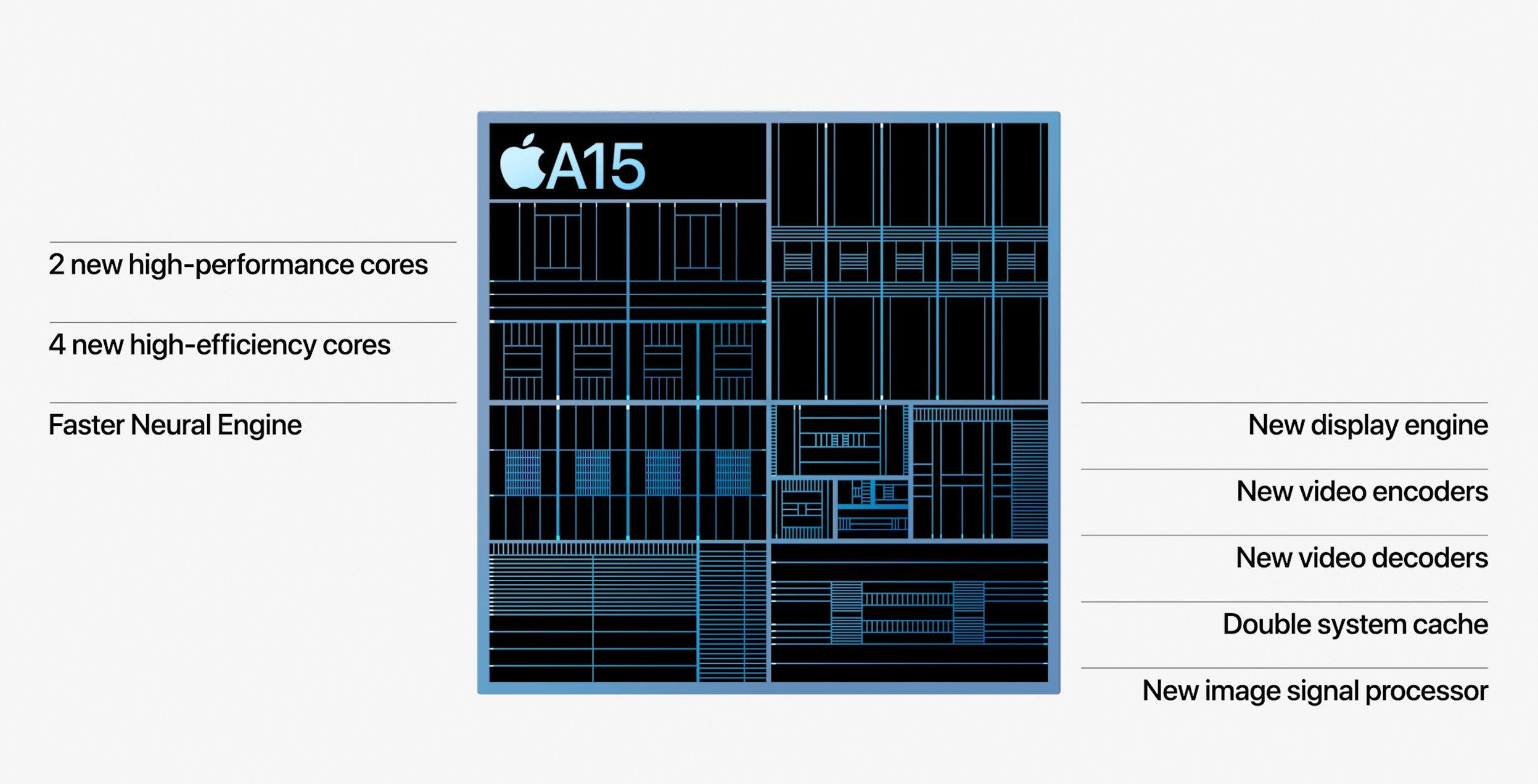 Apple A15 Bionic анонсирован вместе с iPhone 13 и iPad Mini