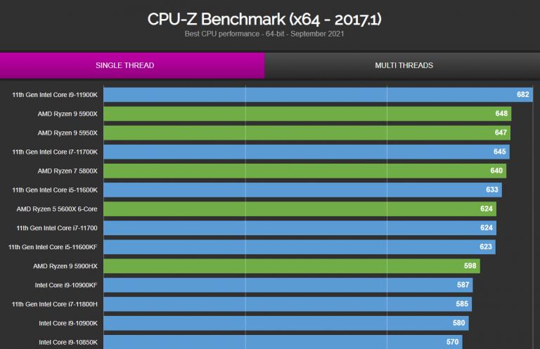 Benchmark CPU-Z Intel Core i9-12900K