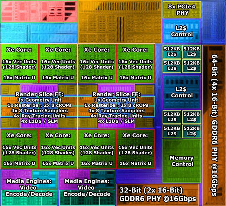 [情報] DG2-128是6GB,96bit的65w卡
